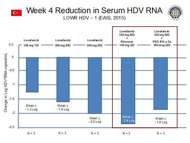 Week 4 Reduction HDV