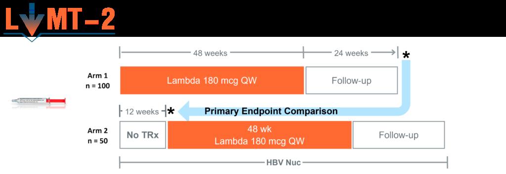 LIMT-2 Phase 3 Study Design