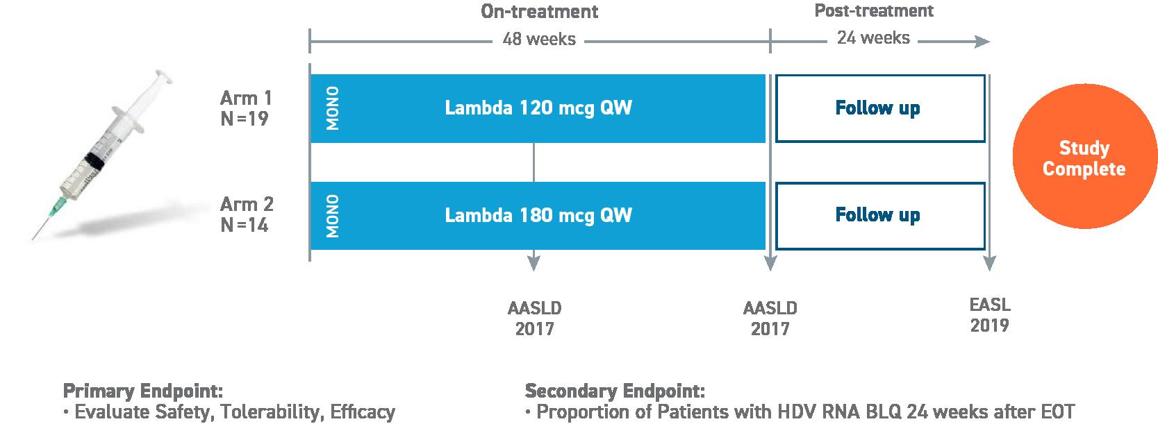Lambda Monotherapy Study